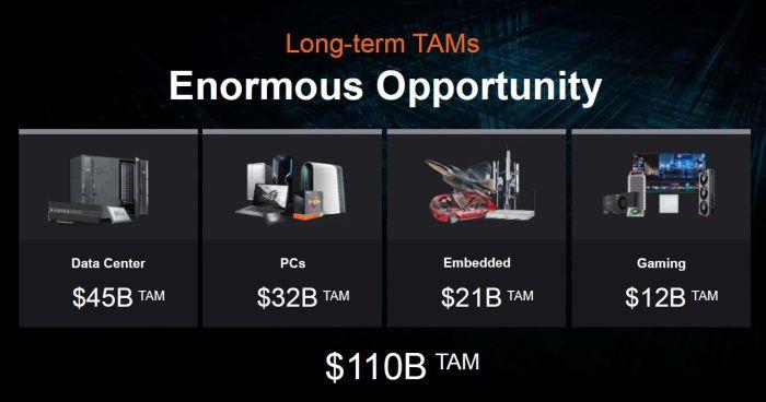 AMD s'attaque à un marché de 110 milliards de dollars avec le rachat de Xilinx