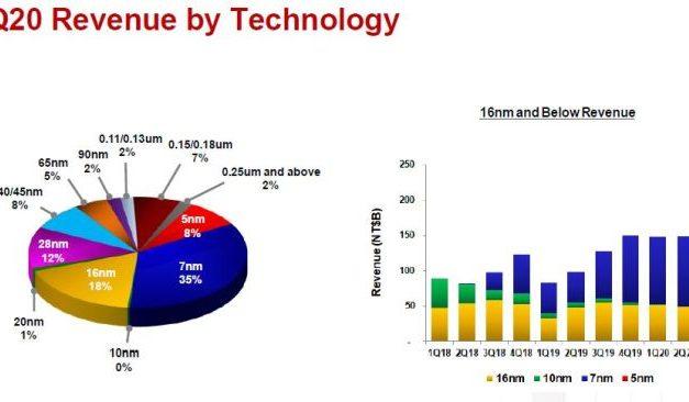 En grande forme, TSMC aura investi 17 milliards de dollars cette année