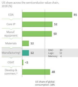 Il faudrait 50 milliards de dollars pour redresser la production de semiconducteurs aux Etats-Unis