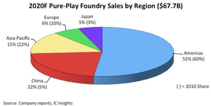 La Chine devrait représenter 22% du marché de la fonderie en 2020