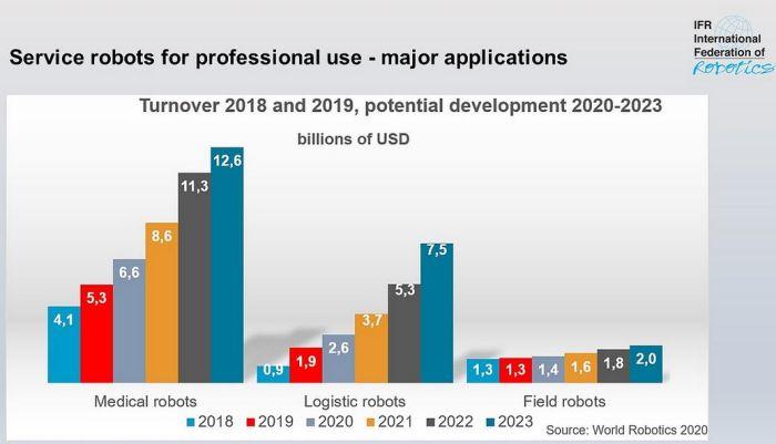 Le marché des robots de services a bondi de 32% en 2019