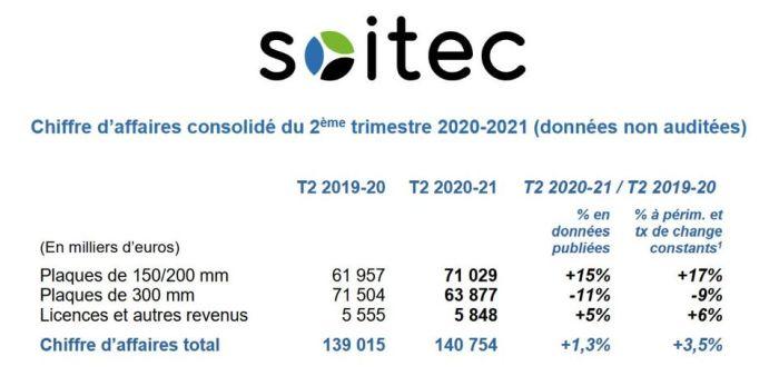 Soitec enregistre une hausse séquentielle de ses ventes trimestrielles de 27,1%