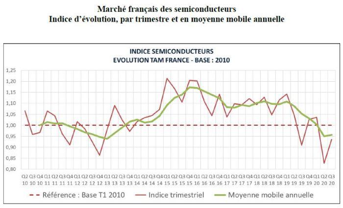 Le marché français des semiconducteurs se ressaisit grâce à l'automobile