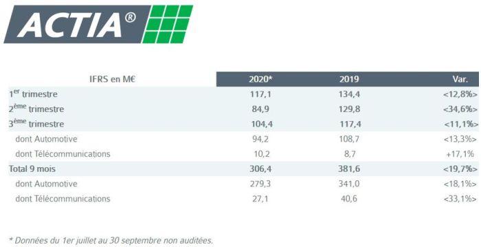 L'activité d'Actia a rebondi séquentiellement de 23% au 3e trimestre