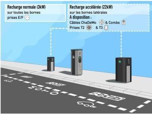 Véhicules électriques : Total va opérer les 2300 points de recharge du réseau Bélib' à Paris
