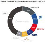 Les trois quarts de toutes les voitures neuves seront connectées dans cinq ans