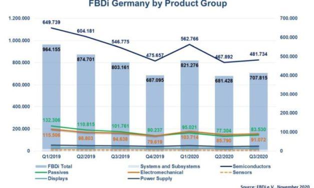 Espoir déçu pour la reprise du marché allemand de la distribution