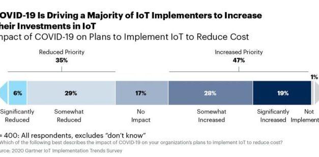 Près de la moitié des entreprises augmenteront leurs investissements dans l'IoT malgré l'impact du Covid-19