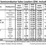Infineon et STMicroelectronics, seuls européens parmi les 15 premiers fabricants de puces mondiaux