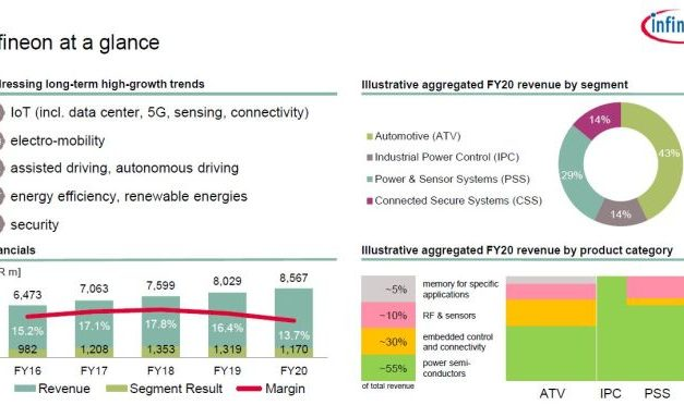 Infineon vise 10,5 milliards d'euros de CA pour son prochain exercice
