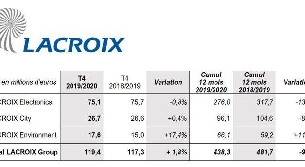 Retour à la croissance pour Lacroix au dernier trimestre