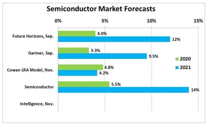 Semiconductor Intelligence prévoit une croissance de 14% en semiconducteurs en 2021