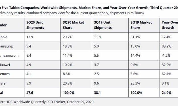 Les livraisons de tablettes ont bondi de 24,9% au 3e trimestre