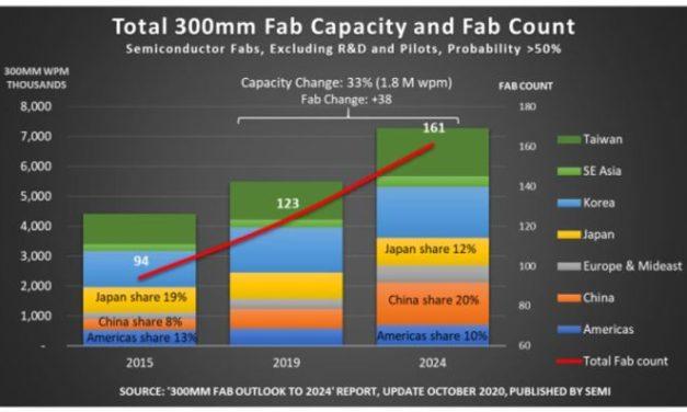 38 fabs 300 mm devraient être construites dans le monde d'ici 2024