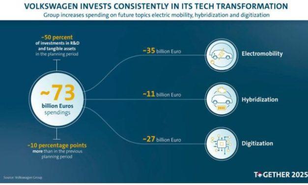 Volkswagen va investir 73 milliards d'euros dans les technologies automobiles futures