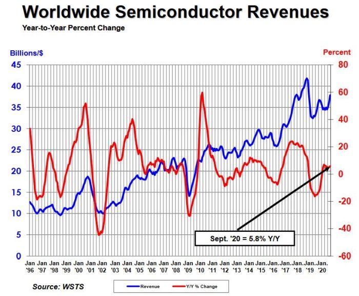 Ventes de semiconducteurs : un troisième trimestre qui ignore la crise sauf en Europe