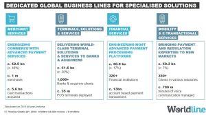 Worldline accueille Ingenico pour créer un leader mondial des services de paiement