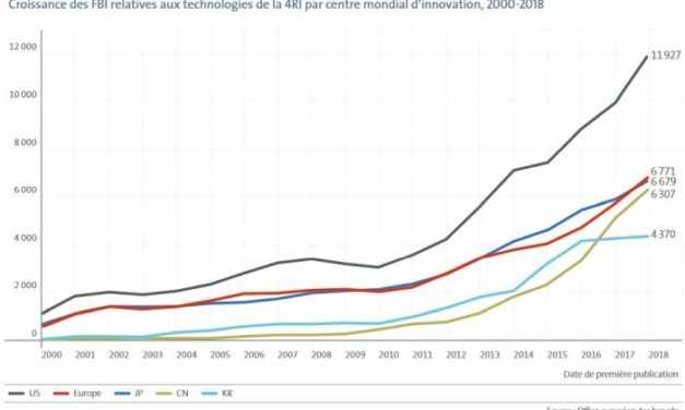 Forte accélération de l'innovation mondiale dans les objets connectés intelligents