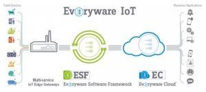 Eurotech simplifie l'adoption de l'IoT avec la plateforme IoT d'Orange