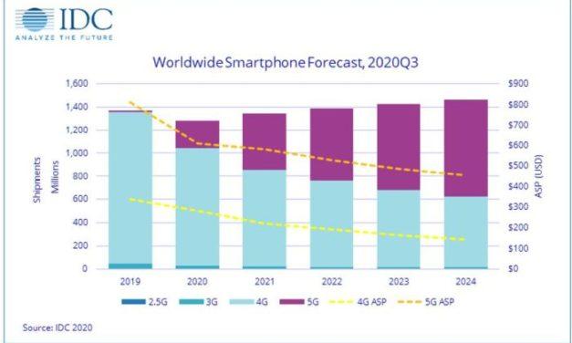 Le prix des smartphones 5G, élément clé de la vitesse de décollage du marché