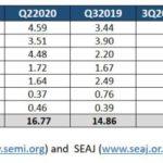 La Chine investit près de dix fois plus que l'Europe en équipements pour SC