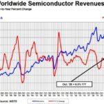 Ventes d'octobre de semiconducteurs : plus forte hausse depuis mars