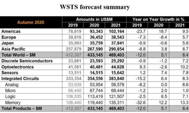 Le marché mondial des semiconducteurs devrait croître de 5,1% en 2020