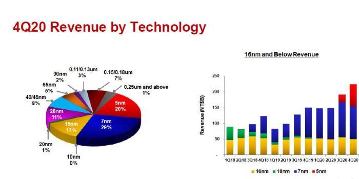 TSMC prévoit d'investir entre 25 et 28 milliards de dollars en 2021