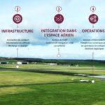 30 lauréats pour relever le défi de la mobilité aérienne urbaine en Île-de-France