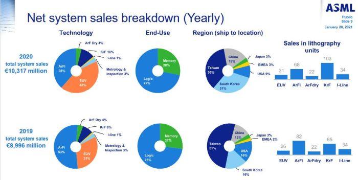 14 milliards d'euros de chiffre d'affaires pour ASML en 2020