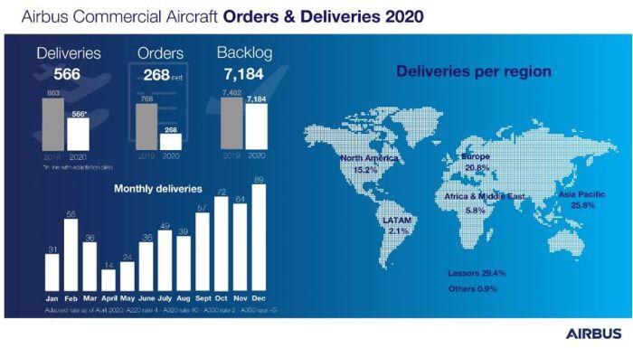 Airbus a livré 566 avions commerciaux à 87 clients en 2020