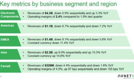Avnet affiche des ventes record en Asie, mais en baisse en Europe