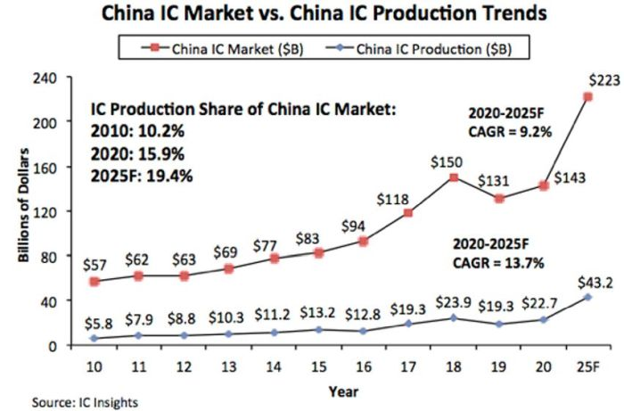 La Chine n'atteindra pas ses objectifs du « Made in China 2025 »