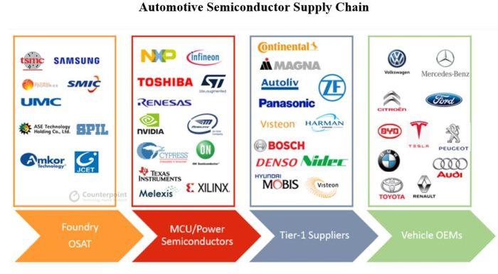 Pénurie de semiconducteurs dans l'automobile : des prix en hausse jusqu'en 2022 ?