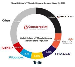 Les modules NB-IoT ont représenté 30% des livraisons de modules IoT cellulaires