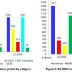Le marché de la CAO électronique a bondi de 15% au 3e trimestre 2020