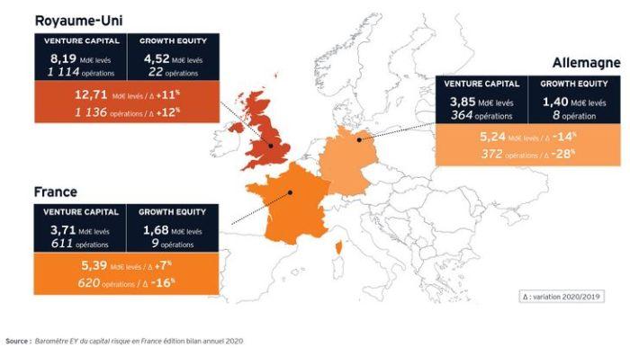 La French Tech résiste et renforce sa compétitivité