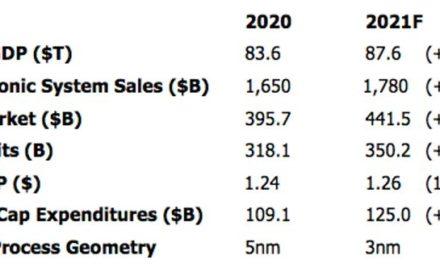 La production électronique mondiale pourrait croître de 8% en 2021