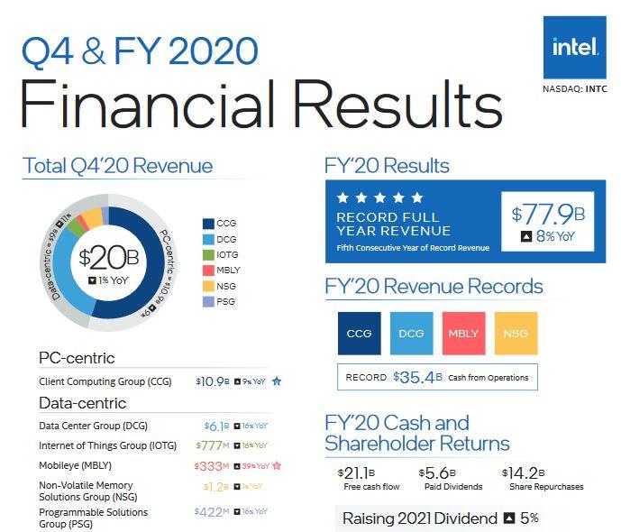 L'an passé, pour la cinquième année de suite, Intel a réalisé un chiffre d'affaires record: 77,9 milliards de dollars, en hausse de 8% par rapport à 2019, pour un bénéfice net de 20,9 milliards, quasi-stable par rapport aux 21milliards de 2019. La divis