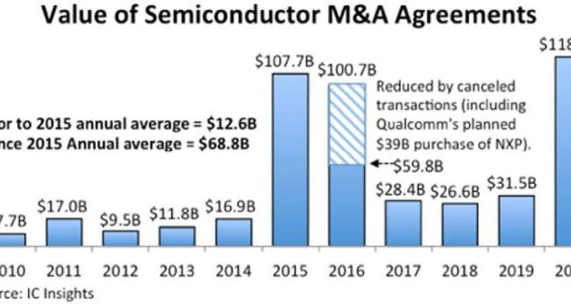 Fusions-acquisitions en semiconducteurs : un record de 118 milliards de dollars en 2020