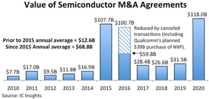 Fusions-acquisitions en semiconducteurs : un record de 118 milliards de dollars en 2020