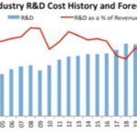 Vers un montant record de 71,4 milliards de dollars en R&D pour les semiconducteurs en 2021