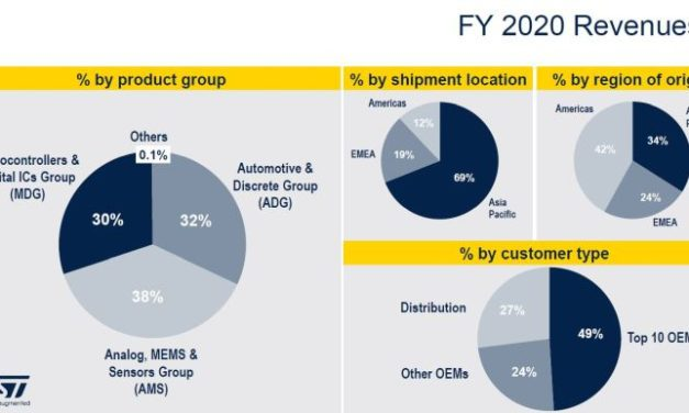 STMicroelectronics prévoit d'investir de 1,8 à 2 milliards de dollars cette année