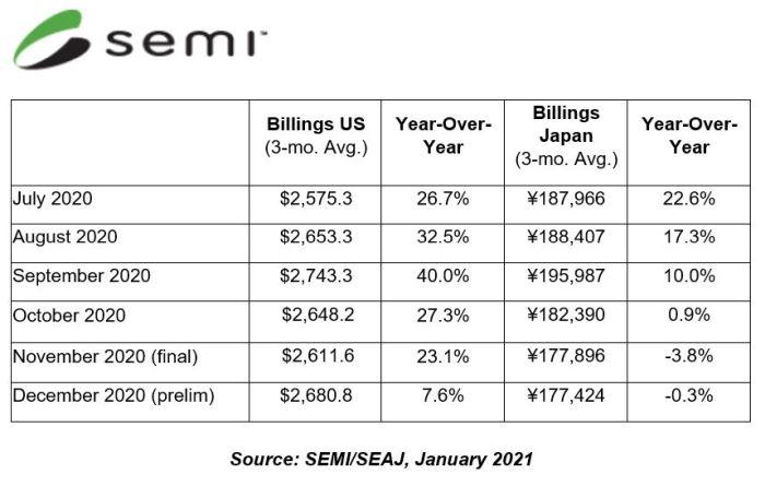 2020, année record pour les ventes d'équipements américains pour SC