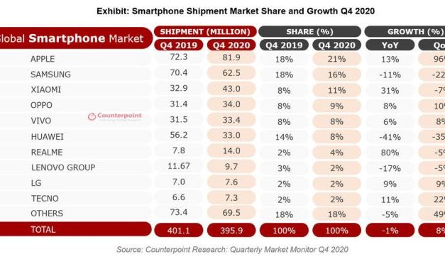 Le marché des smartphones poursuit son redressement