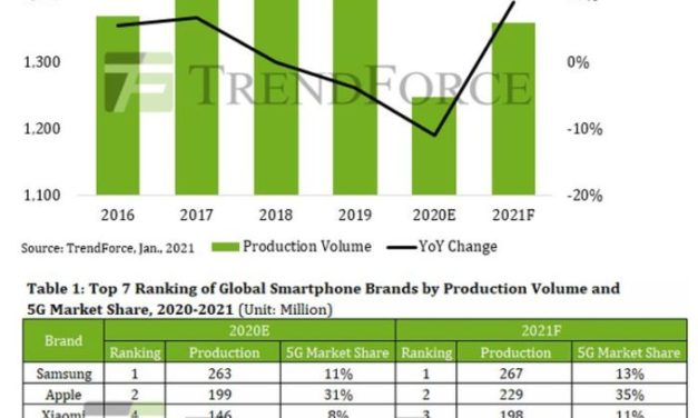 Le rebond de la production de smartphones risque de provoquer des sur-commandes en semiconducteurs