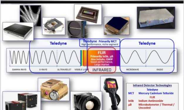 Teledyne va racheter FLIR Systems pour 8 milliards de dollars