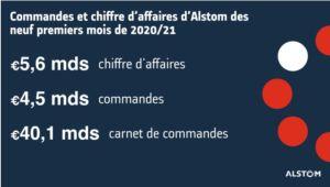Alstom confirme un chiffre d'affaires annuel compris entre 7,6 et 7,9 milliards d'euros