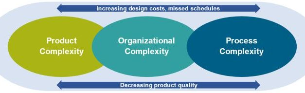 Transformer la conception de systèmes électroniques