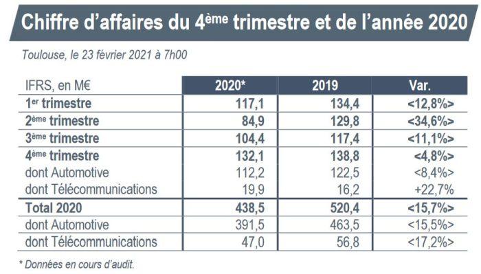 Chiffre d'affaires annuel en recul de 15,7% pour le groupe Actia